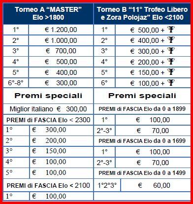 Trieste montepremi