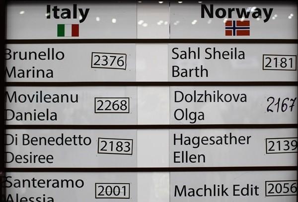 il tabellone di Italia-Norvegia