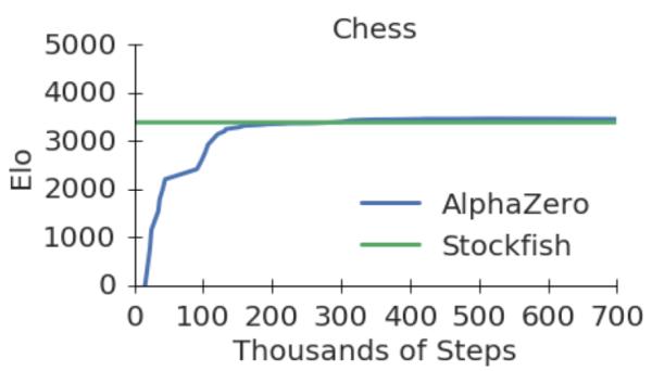 alphazero-apprendimento-scacchi