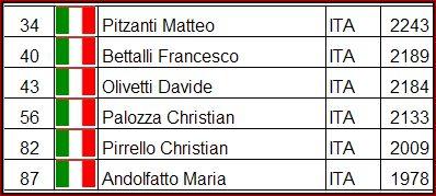 altri-partecipanti-italiani