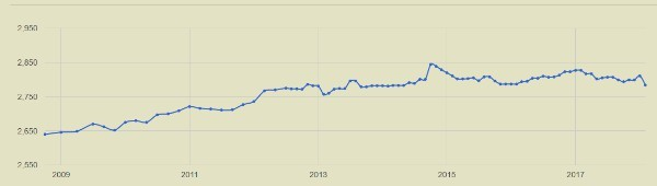 L'andamento Elo negli ultimi anni (grazie a 2700chess.com)