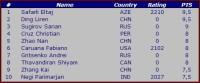 world-youth-chess-championships-2002-u10