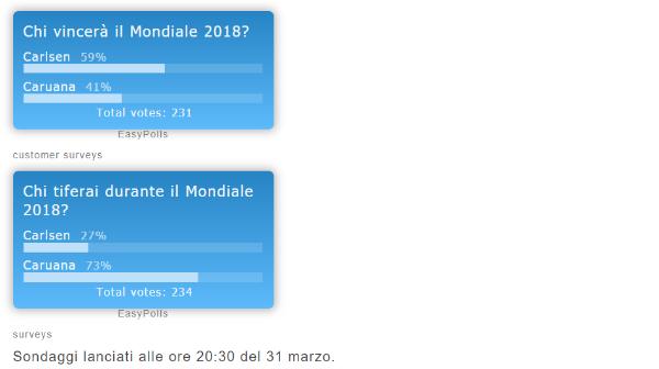 sondaggio_mondiale_2018
