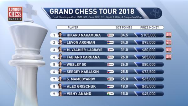 Classifica generale del Grand Chess Tour dopo tre tornei Rapid e Blitz e dopo la Sinquefield CUP
