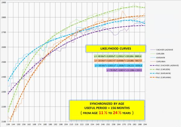 grafico 3-138-294 coeff
