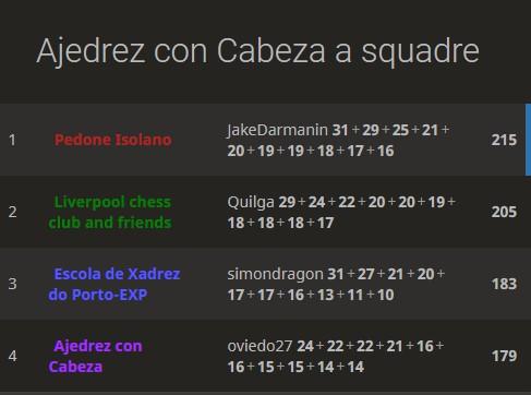 Quadrangolare_Lichess_Liveropool_Porto_Madird_Palermo_2020_classifica_Finale
