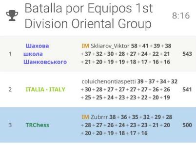 Nations_CUP_Torneo2_Girone_Orientale_Classifica_provvisoria_400