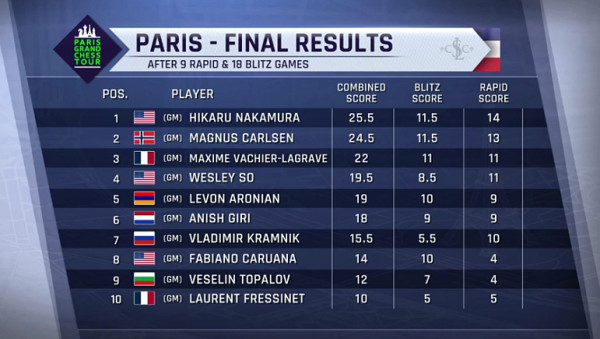GCT_Parigi_2016_Classifica_FInale