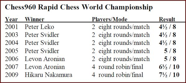 chess960-winners