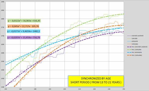 grafico 4-short period