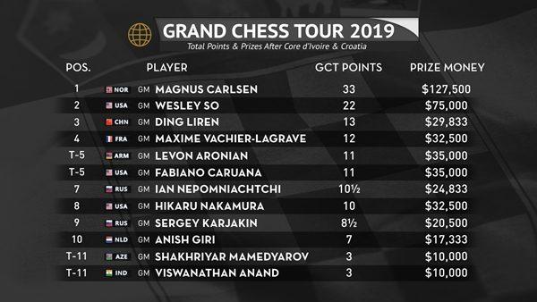 2019 Croatia GCT - GCT Standings After Croatia