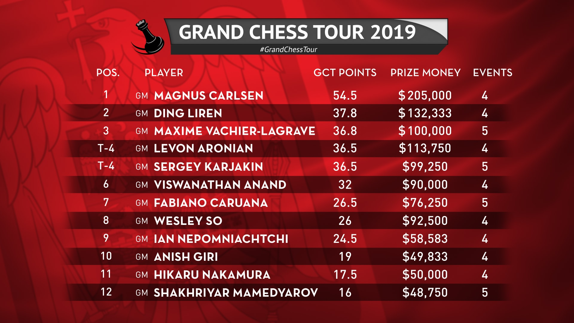 GCT 2019_CURRENT STANDINGS
