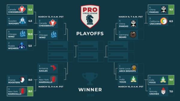 playoff-pro_chess_league_2020_dopo_quarti