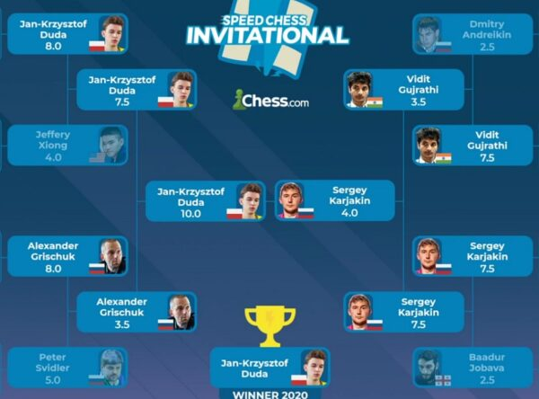 chess_onvitational_2020