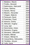 partecipanti higher league